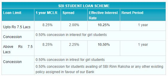 State Bank of India Educational loan rate of interest